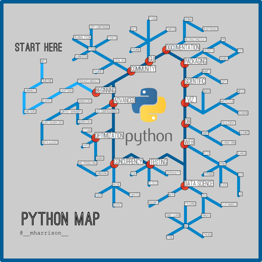 A Python Subway map